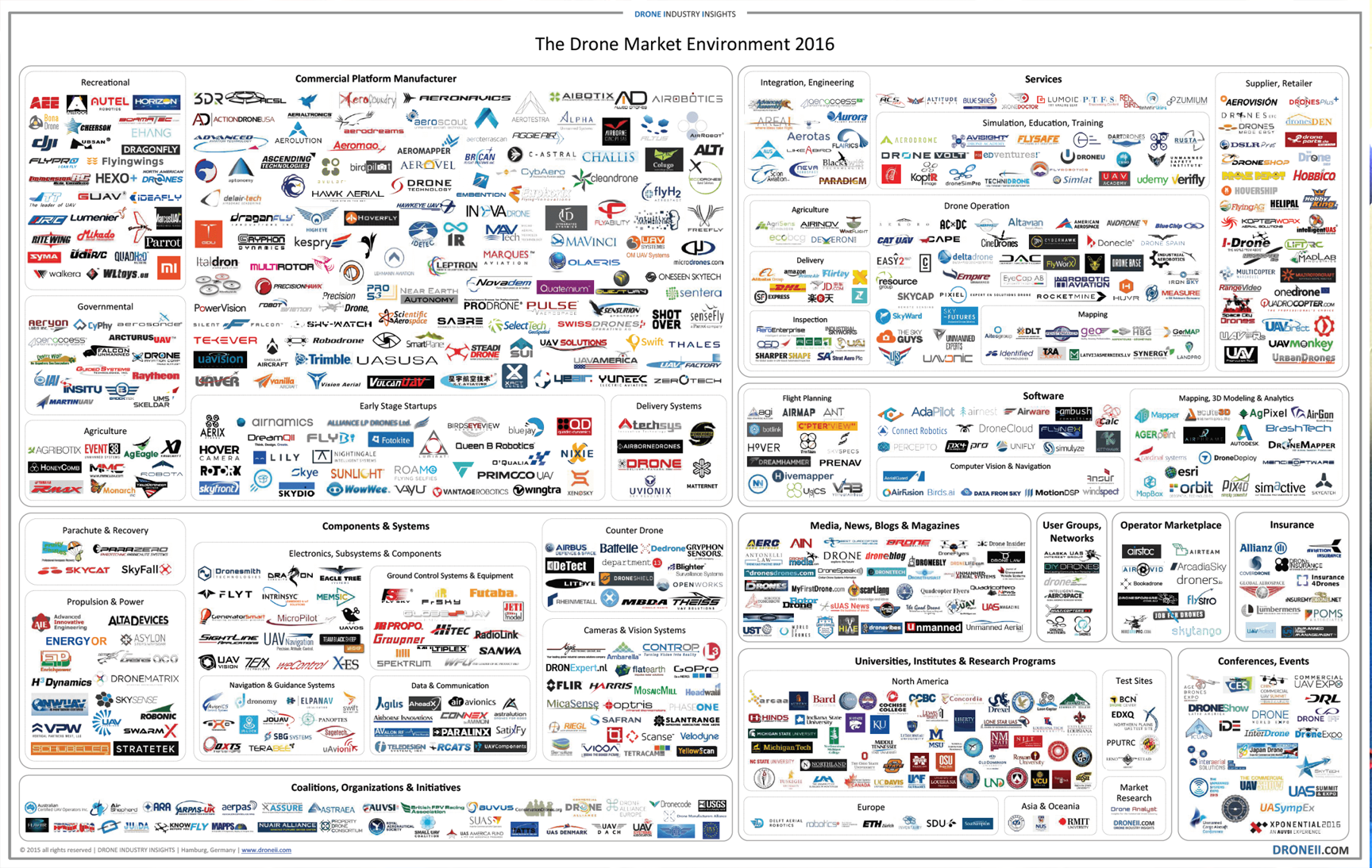Recognition for AIE in Droneii Market Map 2016
