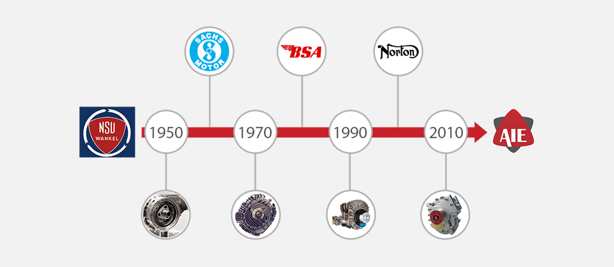 Advanced Innovative Engineering heritage timeline from 1950 to 2010